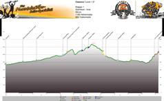 Höhenprofil Garmisch - Imst  Tag 1