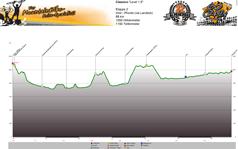 Höhenprofil Imst - Pfunds (via Landeck)  Tag 2