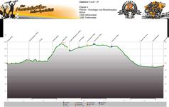 Höhenprofil Pfunds - Vinschgau (via Reschenpass) Tag 3