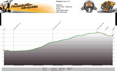 Höhenprofil Val di Sole - Madonna d´Campiglio  Tag 6