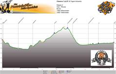 Höhenprofil Imst - Pfunds (via Pillerhöhe)  Tag 2