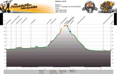 Höhenprofil Pfunds - Vinschgau (via Uinaschlucht) Tag 3