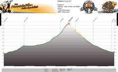 Höhenprofil Ultental - Vale di Sole (via Rabbipass)  Tag 5