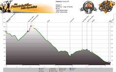 Höhenprofil M.d.Campiglio - Gardasee Tag 7