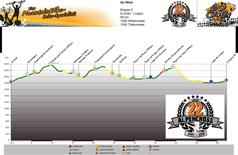 Höhenprofil S-Charl - Livigno (IT)  Tag 3